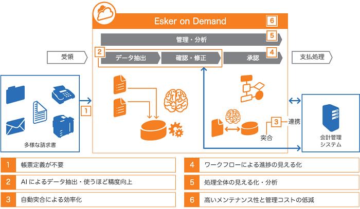 買掛金管理自動化支援ソリューション製品詳細1