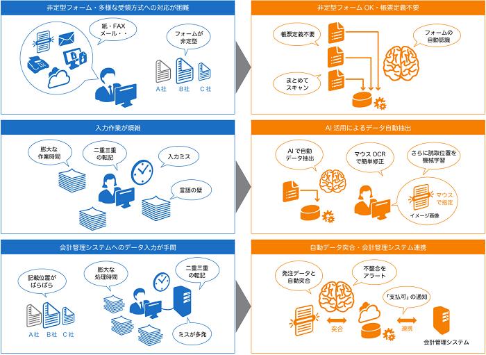 買掛金管理自動化支援ソリューション製品詳細2