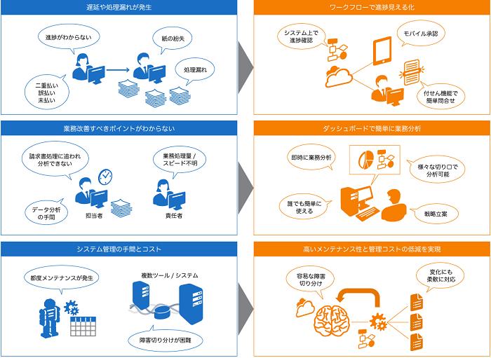 買掛金管理自動化支援ソリューション製品詳細3