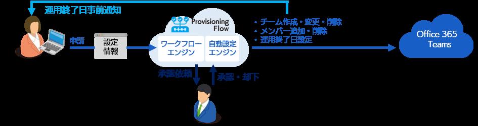 Provisioning Flow製品詳細1