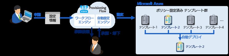 Provisioning Flow製品詳細2