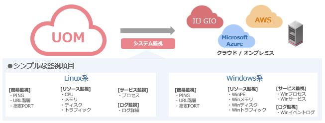 IIJ統合運用管理サービス「シンプルパック」製品詳細2