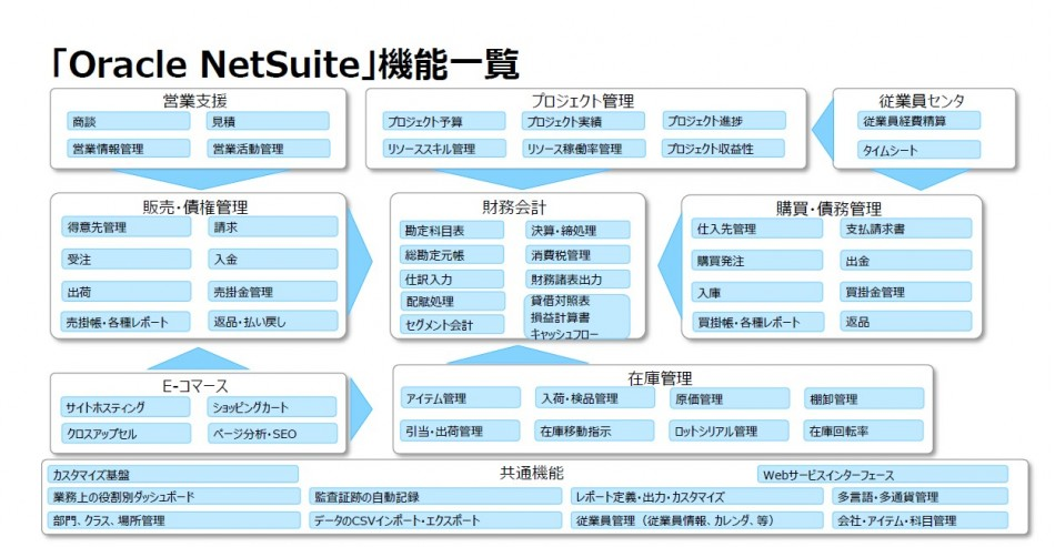 「Oracle NetSuite」製品詳細1