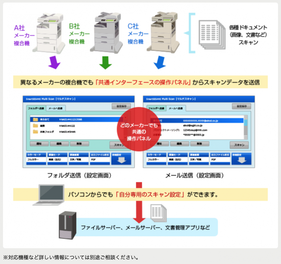SmartSESAME MultiScan!製品詳細1