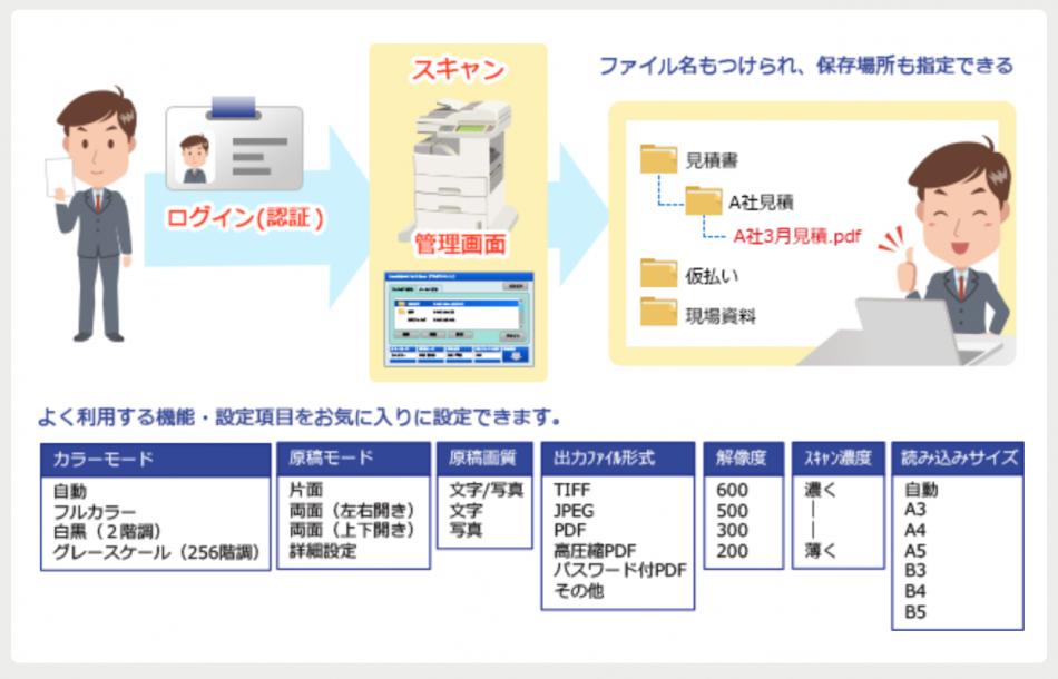 SmartSESAME MultiScan!製品詳細2