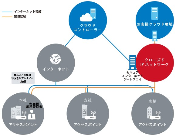 クラウドWi-Fi製品詳細1