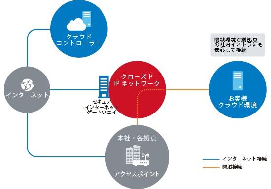 クラウドWi-Fi製品詳細2