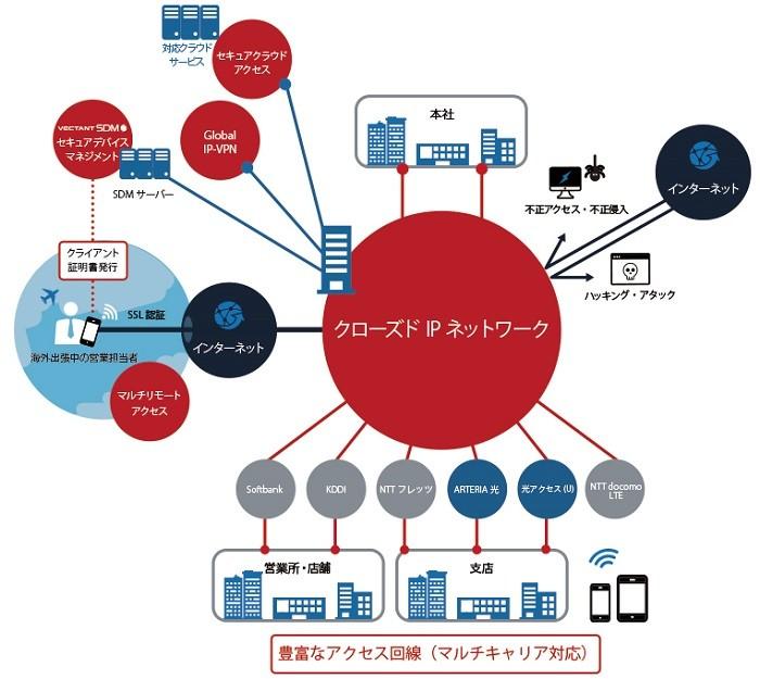 VPN製品詳細1