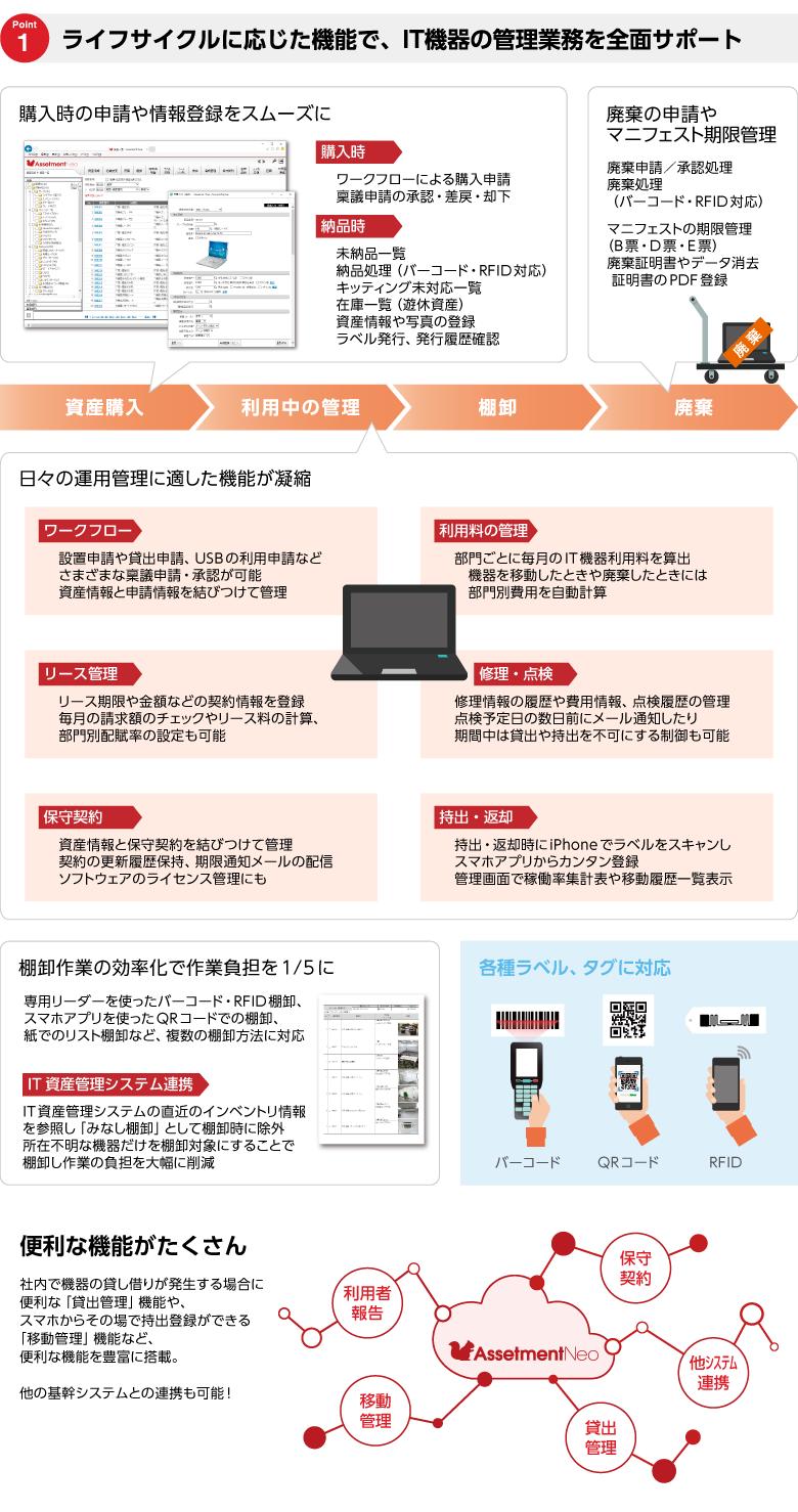 Assetment Neo製品詳細1
