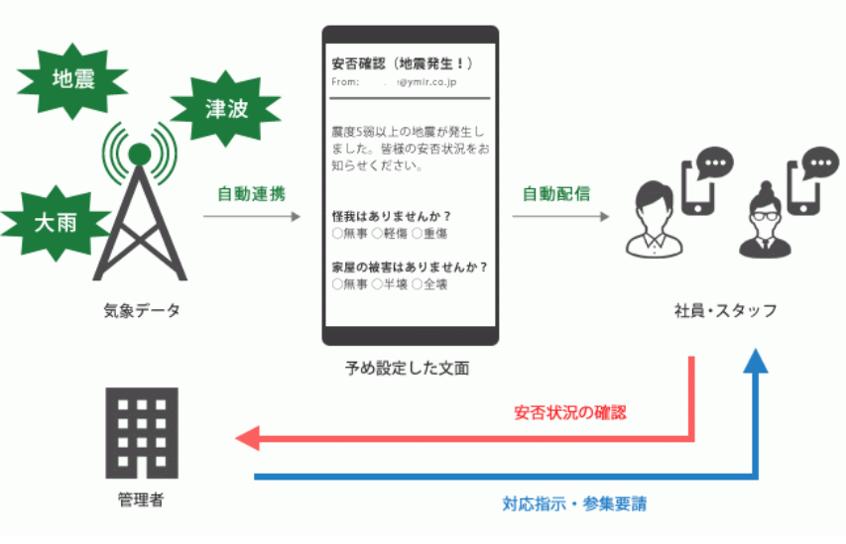 Cuenote安否確認サービス製品詳細1