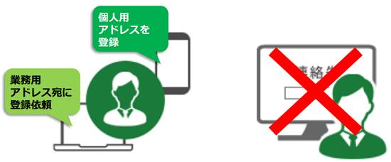 Cuenote安否確認サービス製品詳細3