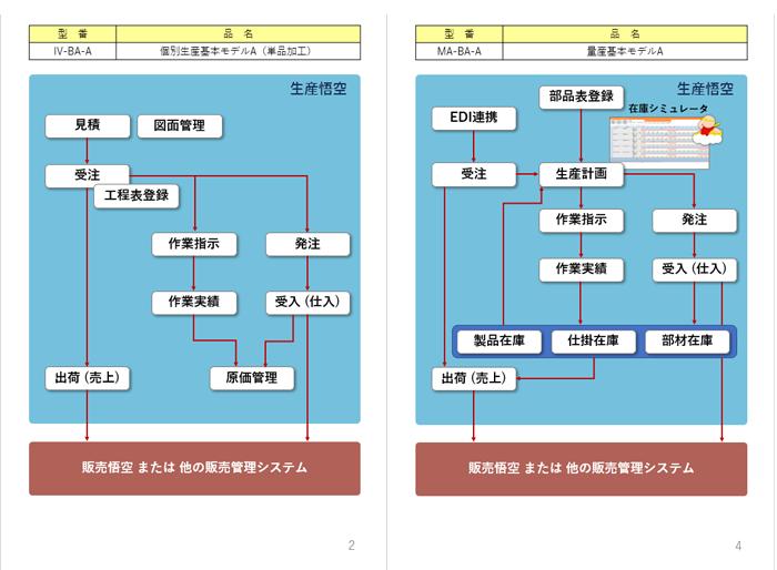 生産悟空製品詳細2