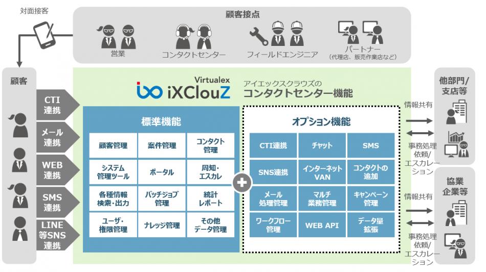 iXClouZ(アイエックスクラウズ)製品詳細1