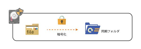 CFKeeper製品詳細3