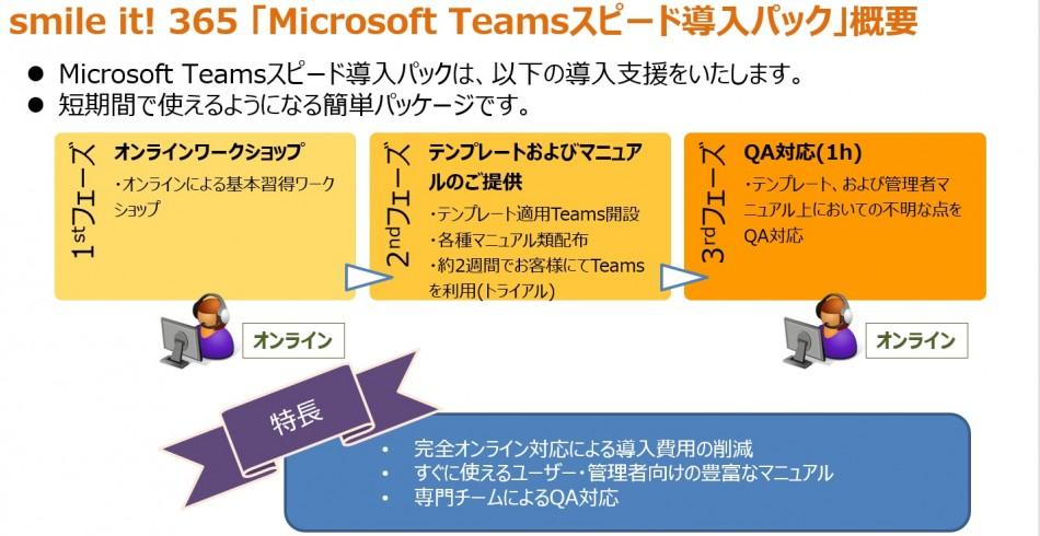 世界標準のグループウェア 「Microsoft 365」 Teams スピード導入パック製品詳細1