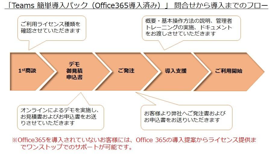 世界標準のグループウェア 「Microsoft 365」 Teams スピード導入パック製品詳細2