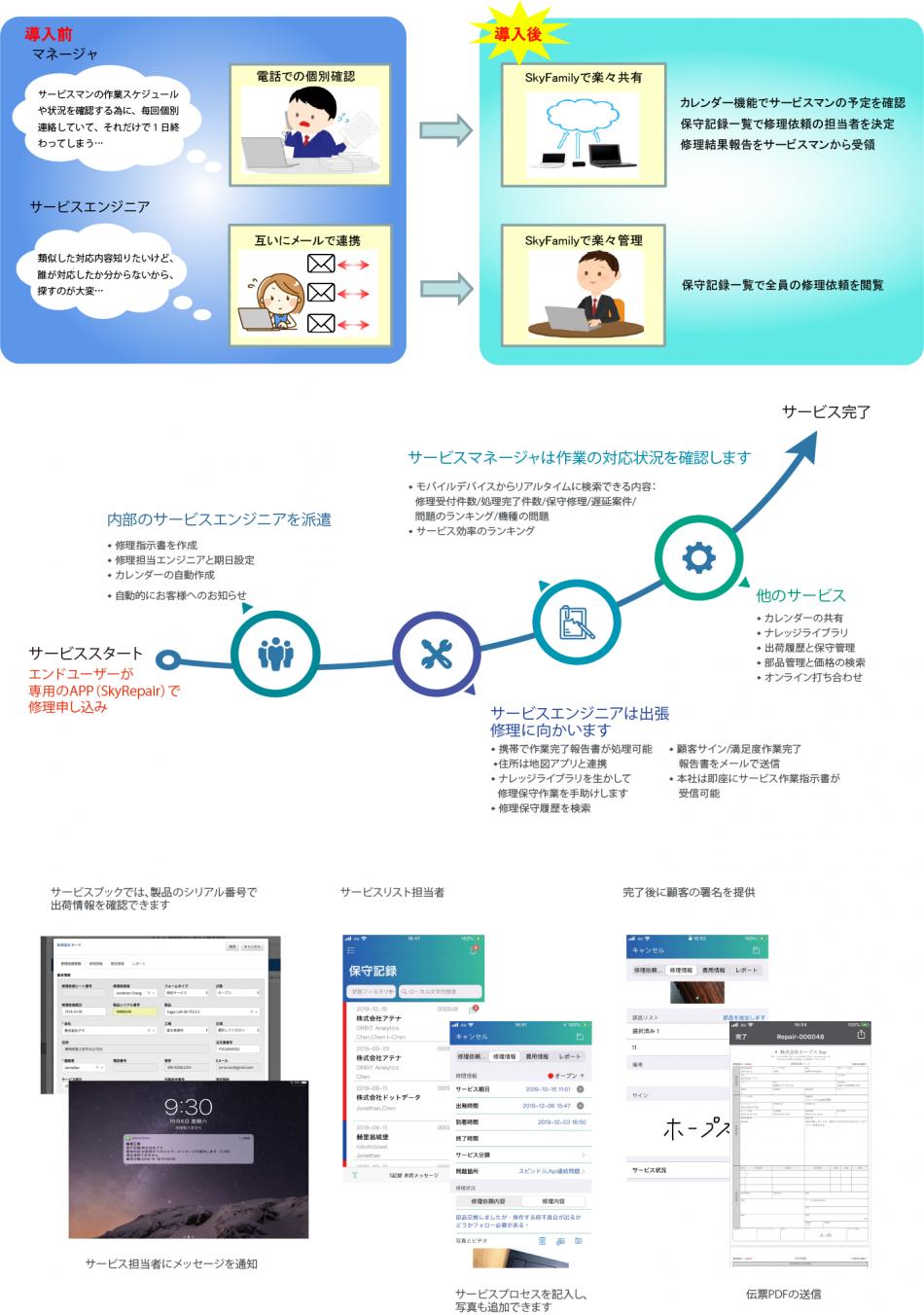 SkyFamily製品詳細2