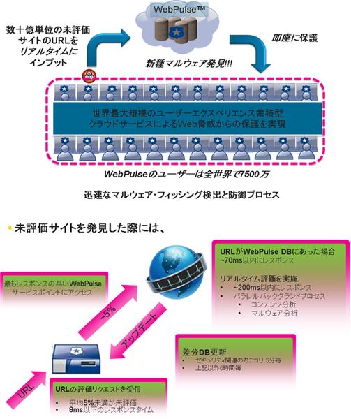 Symantec Web Security Service製品詳細1