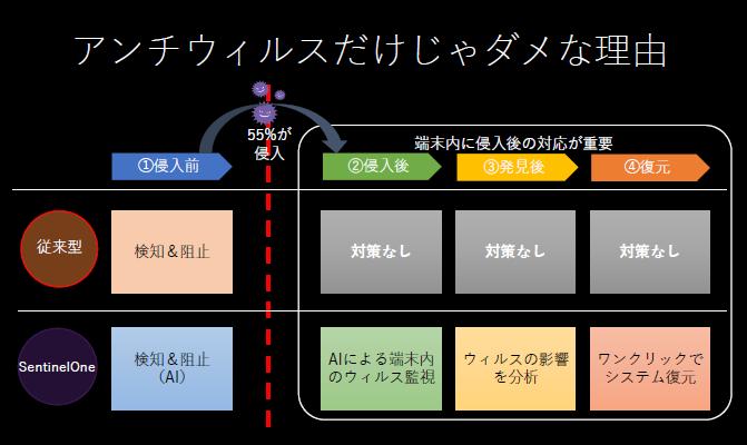 SentinelOne製品詳細2