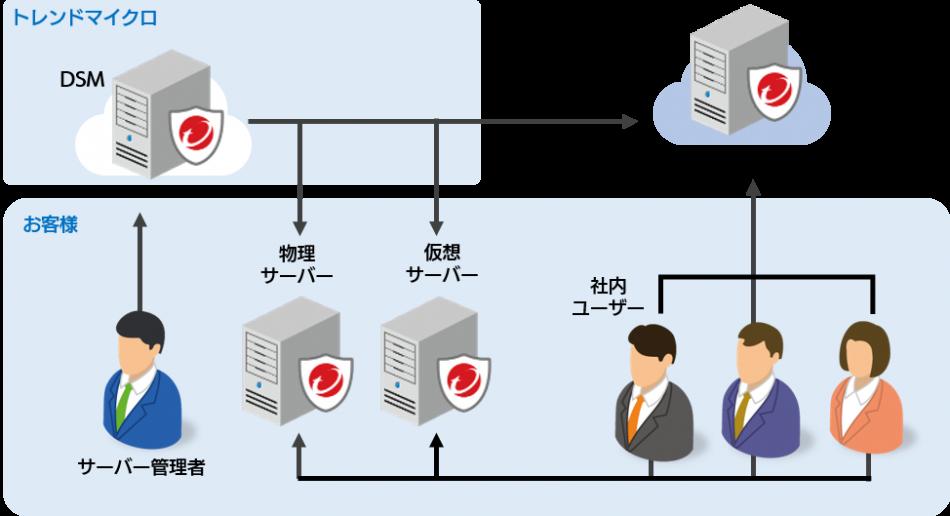 Trend Micro Deep Security as a Service (セキュリティ監視付)製品詳細1