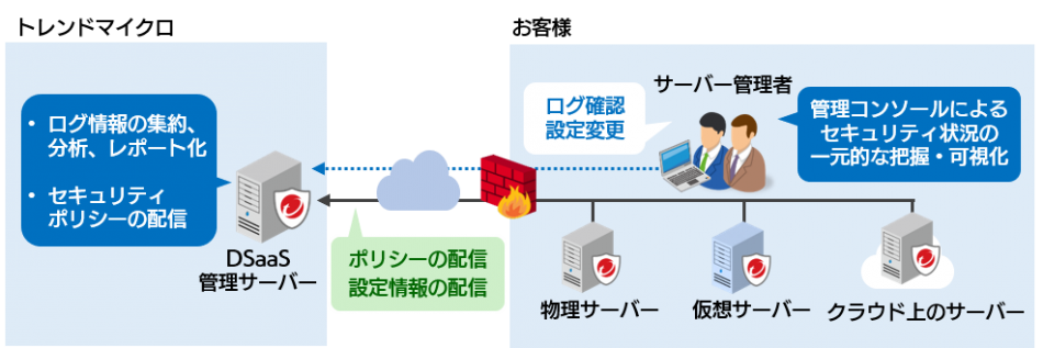 Trend Micro Deep Security as a Service (セキュリティ監視付)製品詳細3