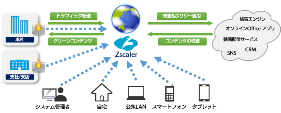 Zscaler (セキュリティ監視付)製品詳細2