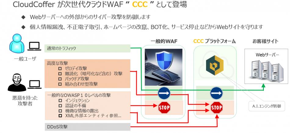CloudCoffer製品詳細1