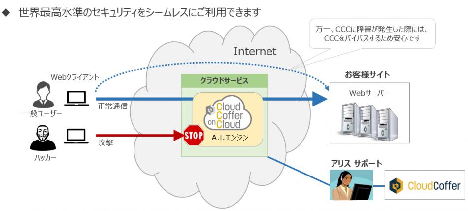 CloudCoffer製品詳細2