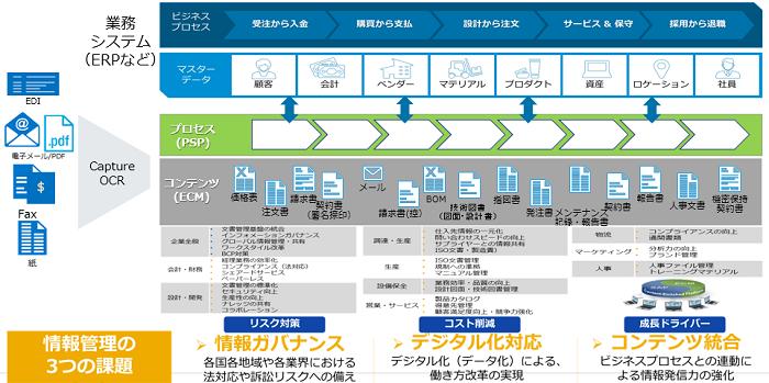 OpenText ECMソリューション製品詳細1