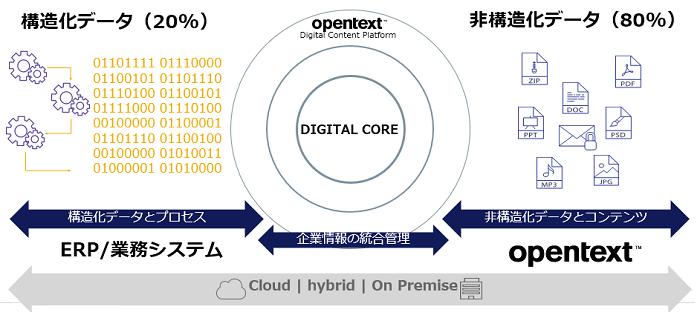 OpenText ECMソリューション製品詳細2