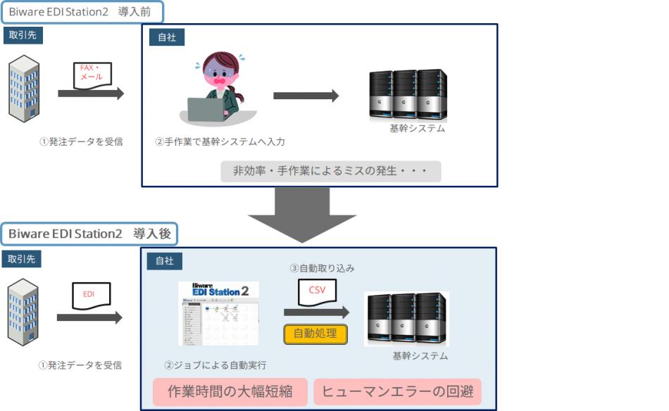 Biware EDI Station製品詳細1