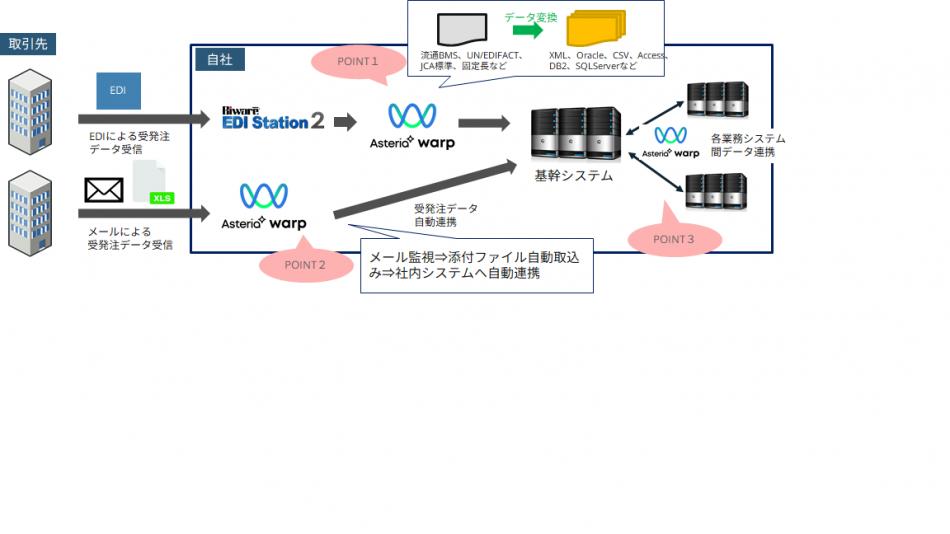 Biware EDI Station製品詳細3