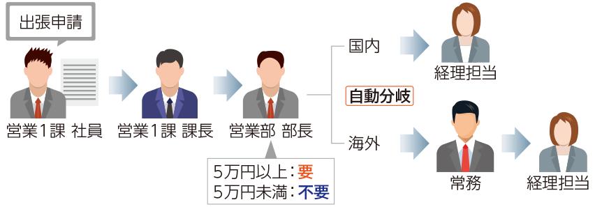 eValue V製品詳細3