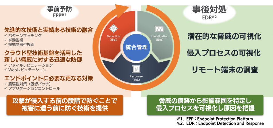 Trend Micro Apex One(セキュリティ監視付)製品詳細1