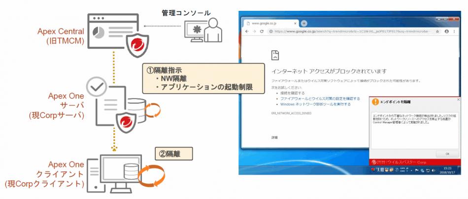Trend Micro Apex One(セキュリティ監視付)製品詳細3
