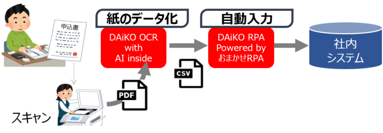 DAiKO OCR with AI inside製品詳細1