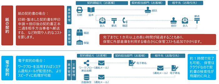 paperlogic電子契約製品詳細3