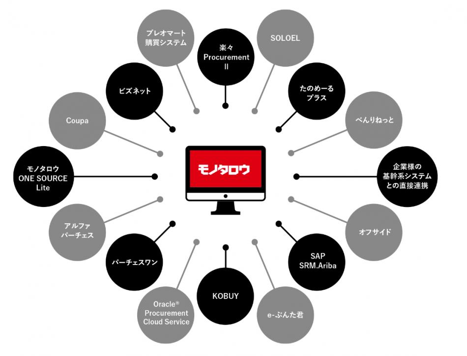 モノタロウカタログ連携(パンチアウト)サービス製品詳細1