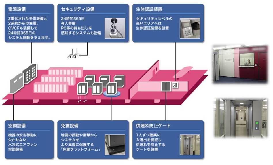 仮想化ホスティングサービス製品詳細1