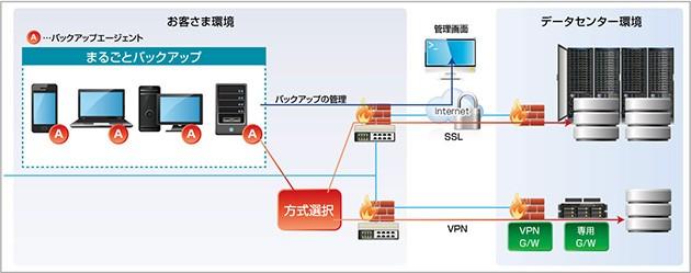 FIT-Cloudバックアップサービス製品詳細2