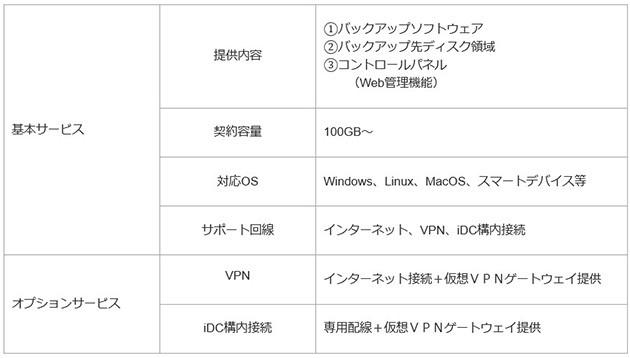 FIT-Cloudバックアップサービス製品詳細3