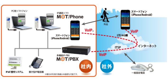 MOT/PBX製品詳細1
