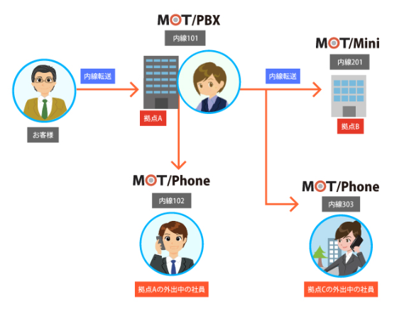 MOT/PBX製品詳細2