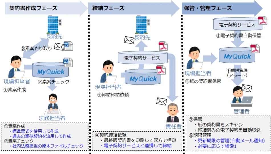 MyQuick製品詳細2