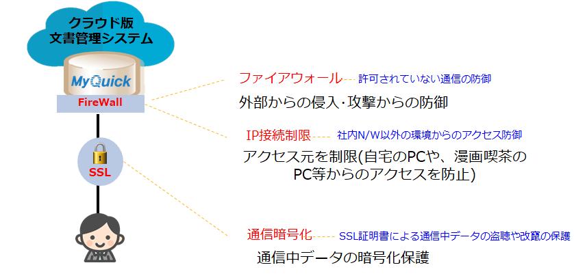 MyQuick製品詳細3