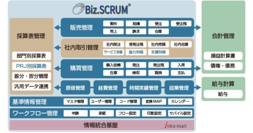 Biz.SCRUM製品詳細1