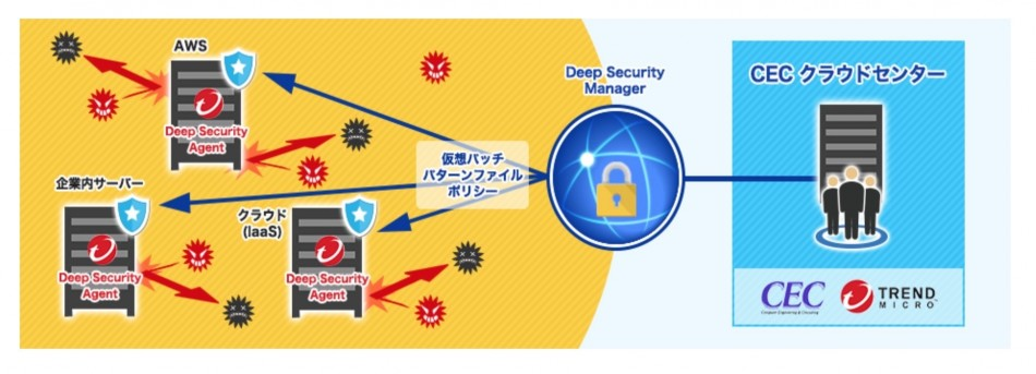 Deep Security  IT Protection Service製品詳細1