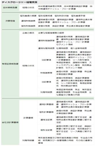 【株式公開準備企業様限定】IPOのための決算代行製品詳細1