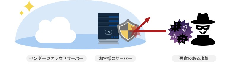 Netassist Security Solution【WAF】製品詳細2
