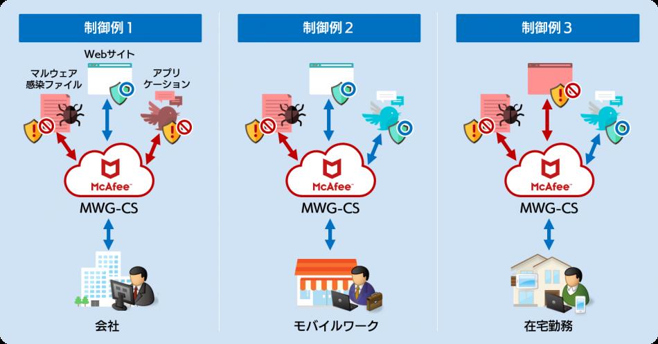 McAfee Web Gateway Cloud Service製品詳細1